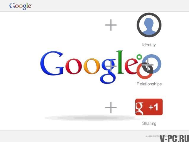 добавить контакты в гугл